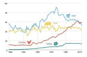 nnual Consumption (lbs) per Capita, 1909-2012. Source: NPR. Data via Earth Policy Institute